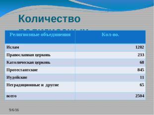 Количество религиозных объединений в Казахстане. Религиозные объединения Кол-