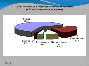Конфессиональная структура Республики Казахстан (в % от общего числа населен