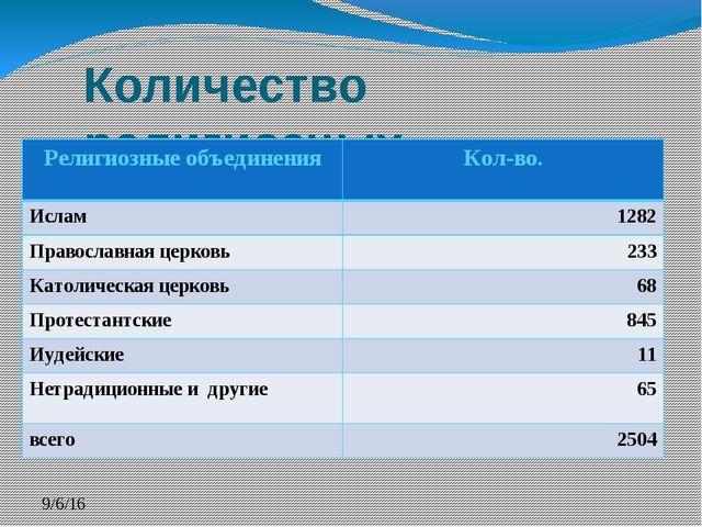 Количество религиозных объединений в Казахстане. Религиозные объединения Кол-...