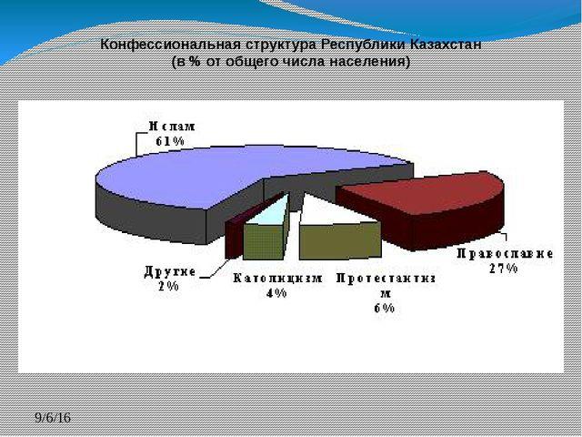 Конфессиональная структура Республики Казахстан (в % от общего числа населен...