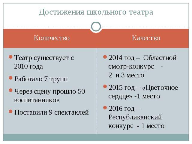 Количество Качество Театр существует с 2010 года Работало 7 трупп Через сцену...