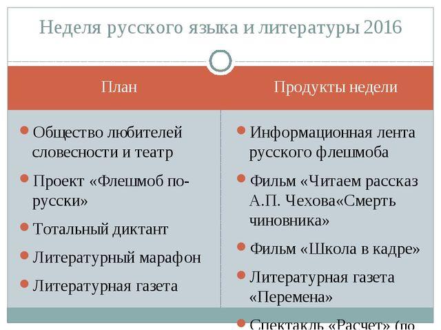 План Продукты недели Общество любителей словесности и театр Проект «Флешмоб п...