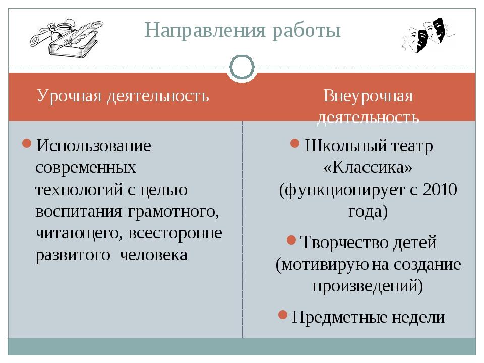 Урочная деятельность Внеурочная деятельность Использование современных технол...