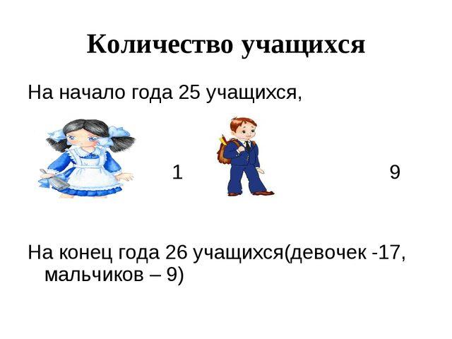 Количество учащихся На начало года 25 учащихся, 16, 9 На конец года 26 учащих...