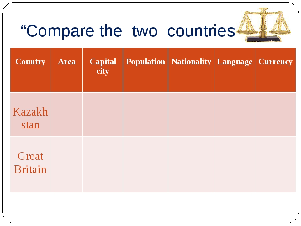 """""""Compare the two countries"""" Country Area Capital city Population National..."""