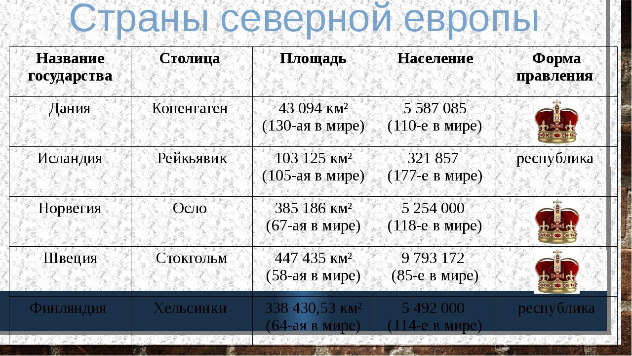 Страны северной европы Названиегосударства Столица Площадь Население Форма пр...