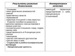 Результаты развития дошкольникаИнтегративное качество Осознание: -своих физ