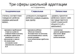 Три сферы школьной адаптации поТ.В.Дорожевец Академическая Социальная Лично