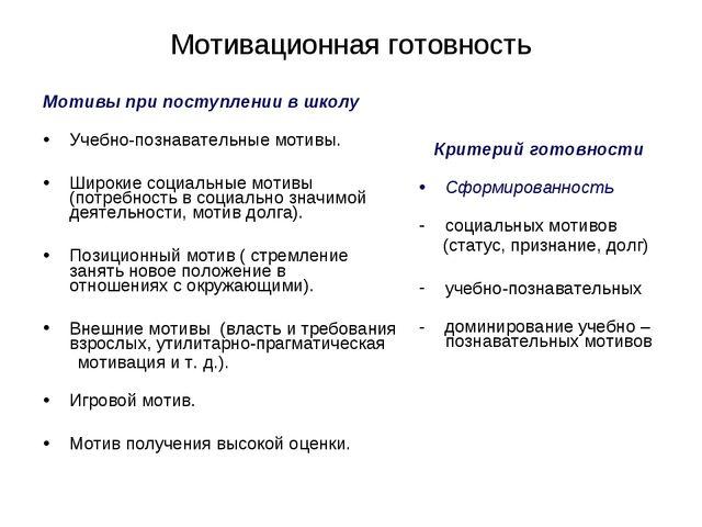 Мотивационная готовность Мотивы при поступлении в школу Учебно-познавательные...