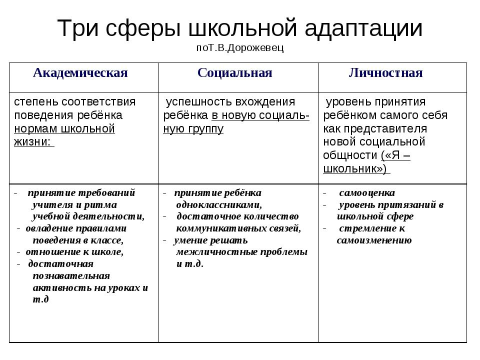 Три сферы школьной адаптации поТ.В.Дорожевец Академическая Социальная Лично...