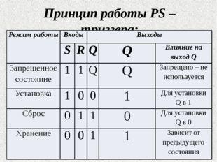 Принцип работы PS – триггера: Режим работы Входы Выходы S R Q Q Влияние на вы