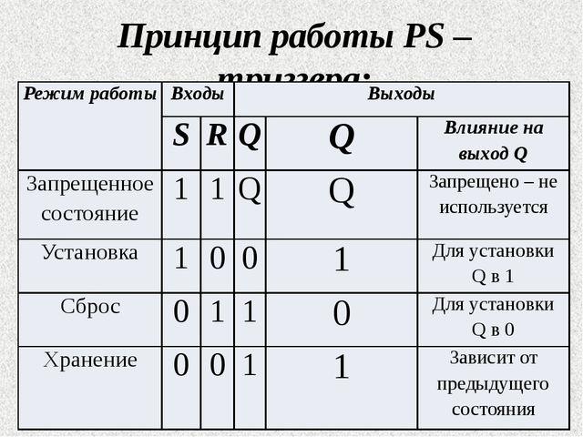 Принцип работы PS – триггера: Режим работы Входы Выходы S R Q Q Влияние на вы...