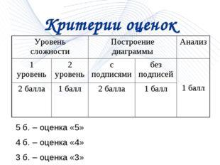 Критерии оценок 5 б. – оценка «5» 4 б. – оценка «4» 3 б. – оценка «3» Уровень