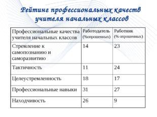 Рейтинг профессиональных качеств учителя начальных классов Профессиональные к