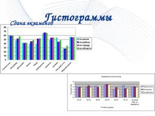 Гистограммы Сдача экзаменов