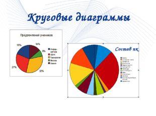Круговые диаграммы Состав пк