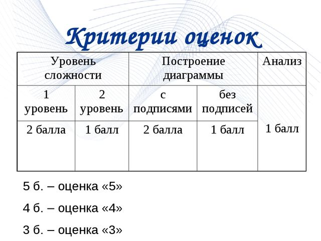 Критерии оценок 5 б. – оценка «5» 4 б. – оценка «4» 3 б. – оценка «3» Уровень...
