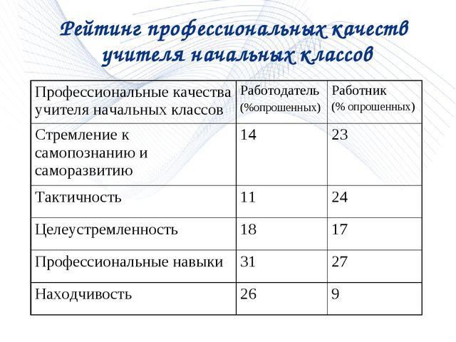 Рейтинг профессиональных качеств учителя начальных классов Профессиональные к...