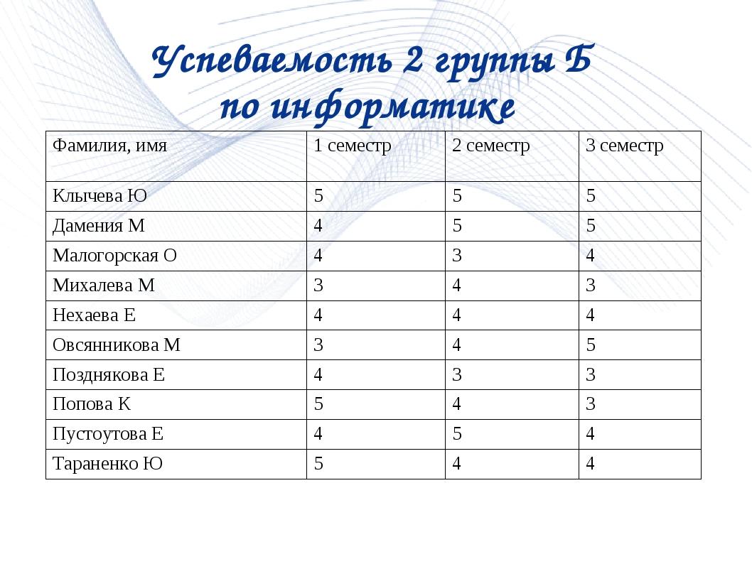 * Успеваемость 2 группы Б по информатике Фамилия, имя1 семестр2 семестр3 с...