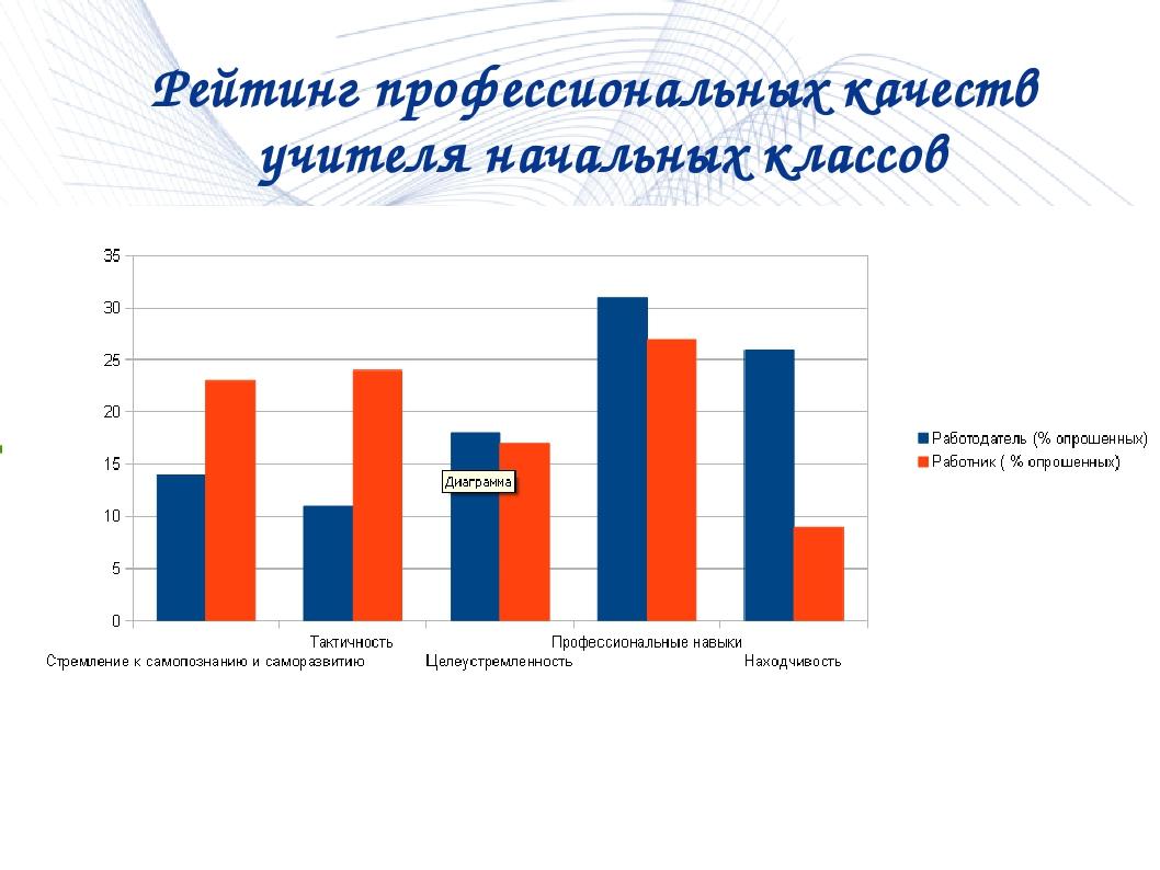 Рейтинг профессиональных качеств учителя начальных классов