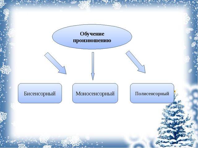 Обучение произношению Бисенсорный Моносенсорный Полисенсорный