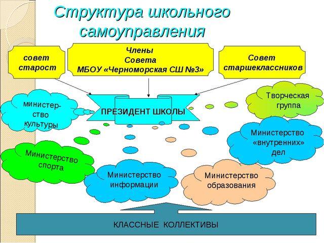 Структура школьного самоуправления совет старост Члены Совета МБОУ «Черноморс...