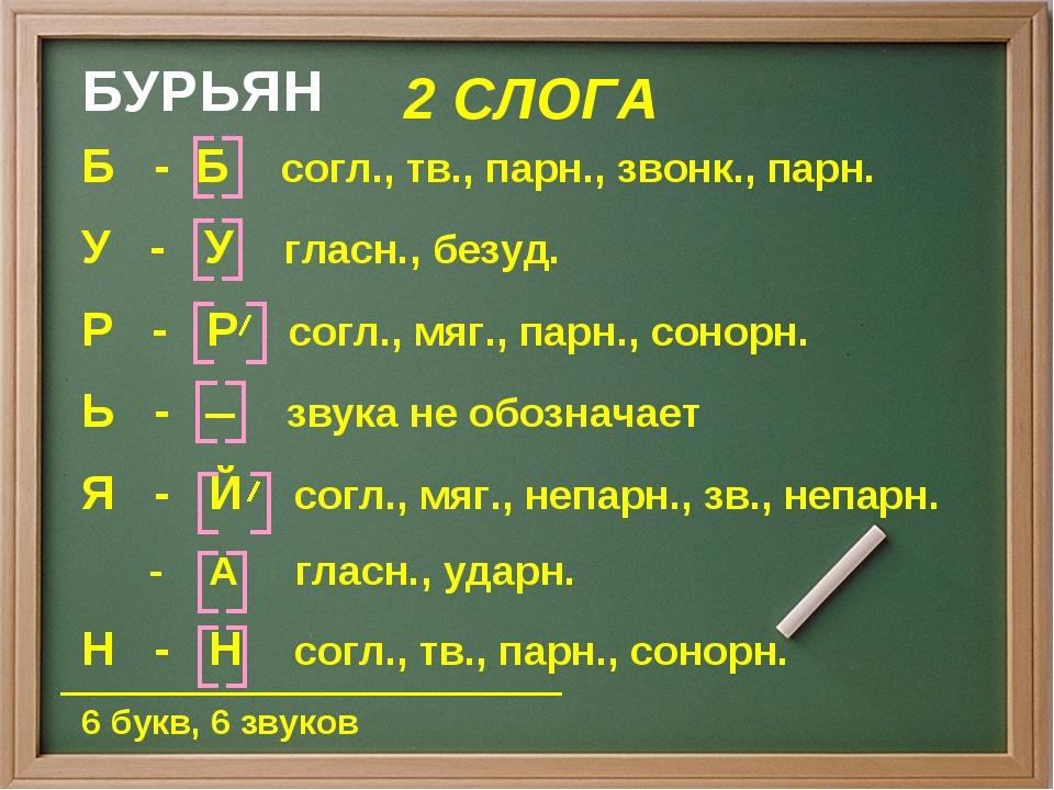 БУРЬЯН 2 СЛОГА 6 букв, 6 звуков