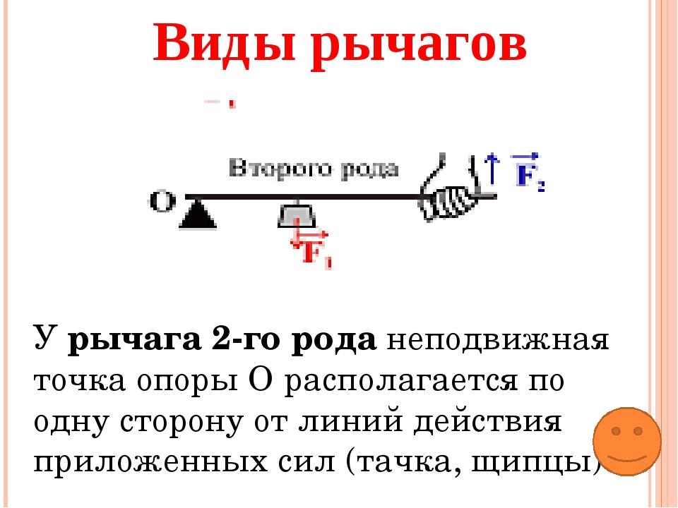 Виды рычагов У рычага 2-го рода неподвижная точка опоры О располагается по од...