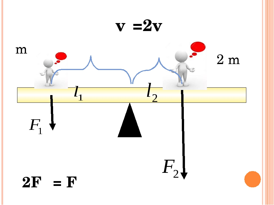 m 2 m ℓ₁=2ℓ₂ 2F₁ = F₂