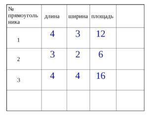 № прямоугольника длинаширинаплощадь 1 4 3 12 2 3 2 6 3 4 4 16