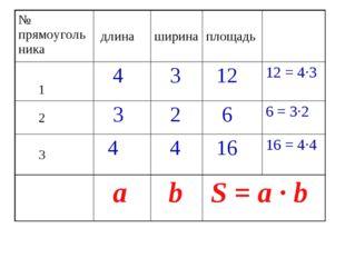 № прямоугольника длинаширинаплощадь 1 4 3 1212 = 4·3 2 3 2 66 = 3
