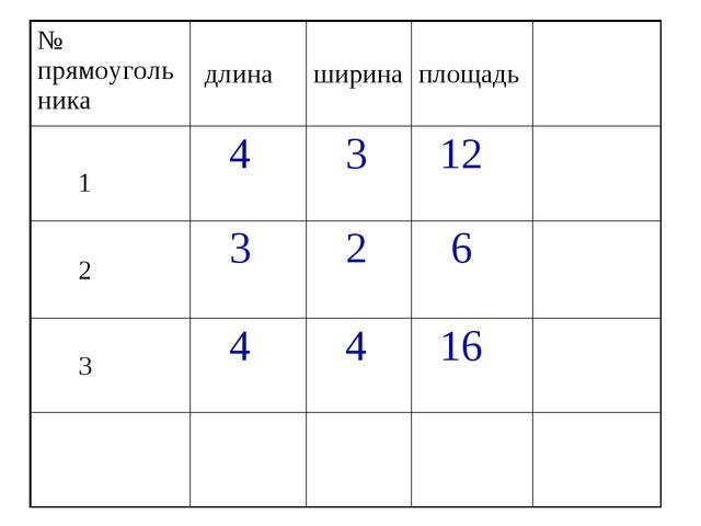 № прямоугольника длинаширинаплощадь 1 4 3 12 2 3 2 6 3 4 4 16...