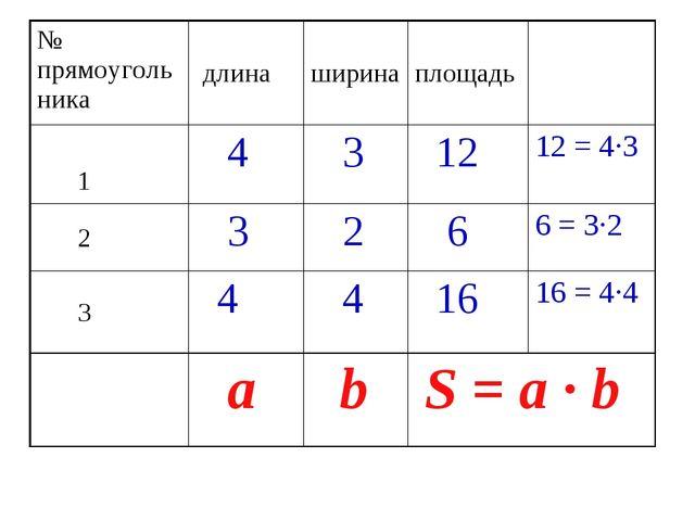 № прямоугольника длинаширинаплощадь 1 4 3 1212 = 4·3 2 3 2 66 = 3...