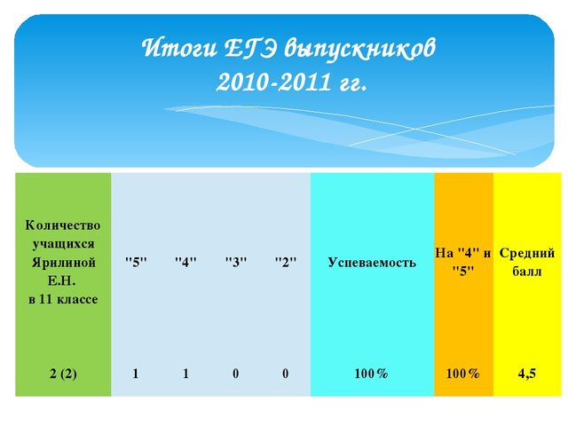 Итоги ЕГЭ выпускников 2010-2011 гг. Количество учащихсяЯрилинойЕ.Н. в11 класс...
