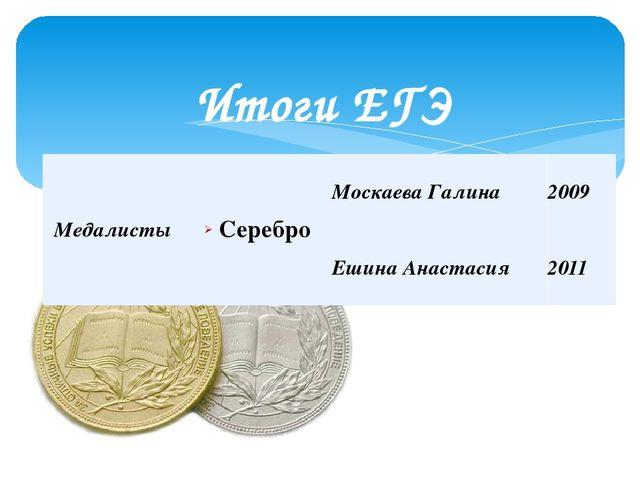 Итоги ЕГЭ Медалисты Серебро МоскаеваГалина 2009 Ешина Анастасия 2011