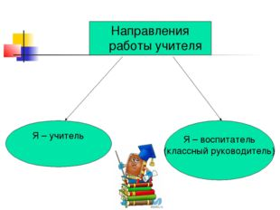 Направления работы учителя Я – учитель Я – воспитатель (классный руководитель)