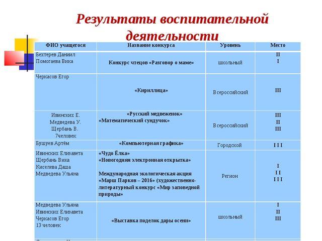 Результаты воспитательной деятельности ФИО учащегосяНазвание конкурсаУровен...