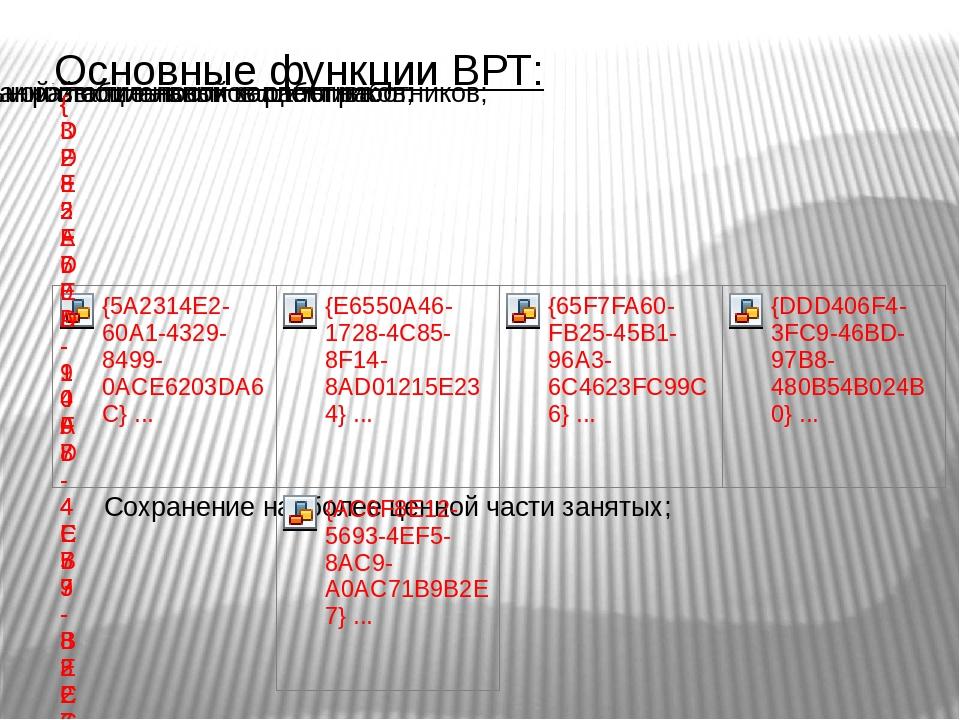 Основные функции ВРТ: