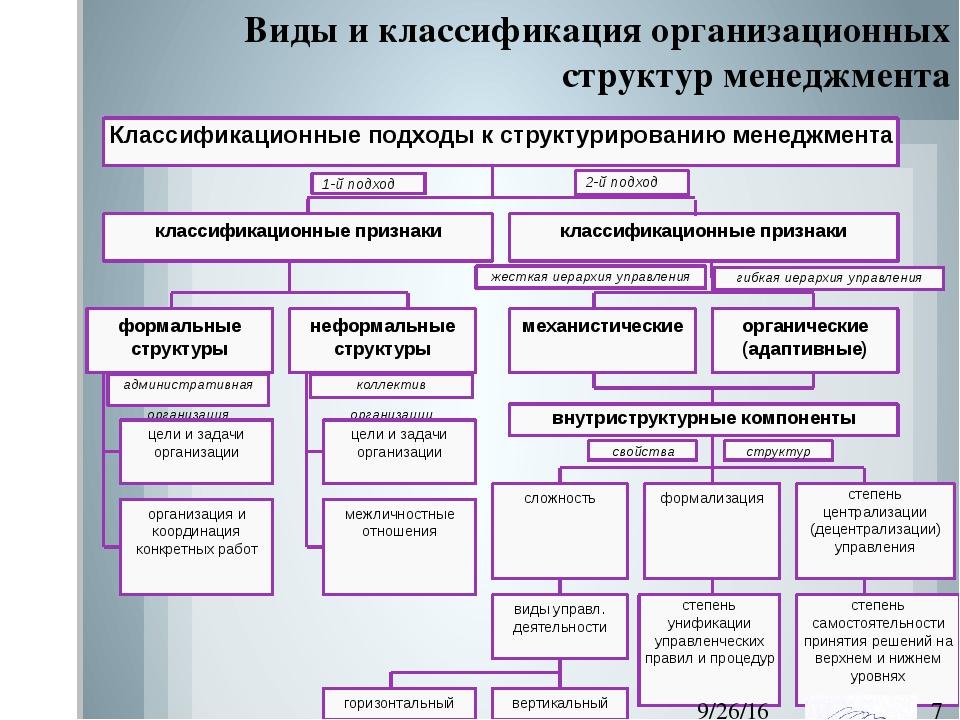 Виды и классификация организационных структур менеджмента Классификационные...