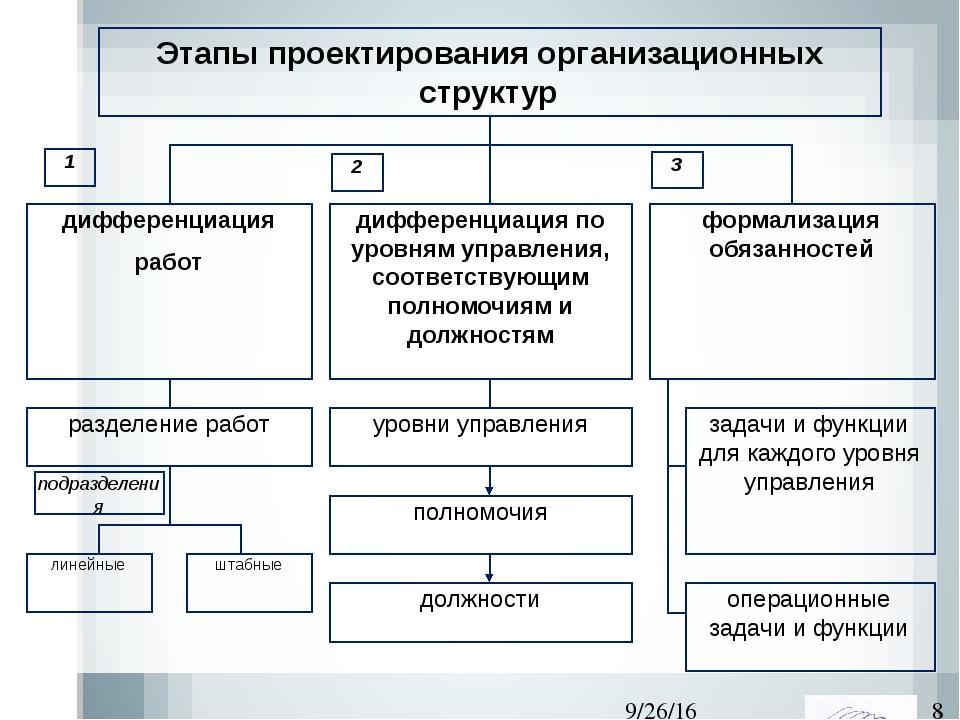 дифференциация работ дифференциация по уровням управления, соответствующим п...