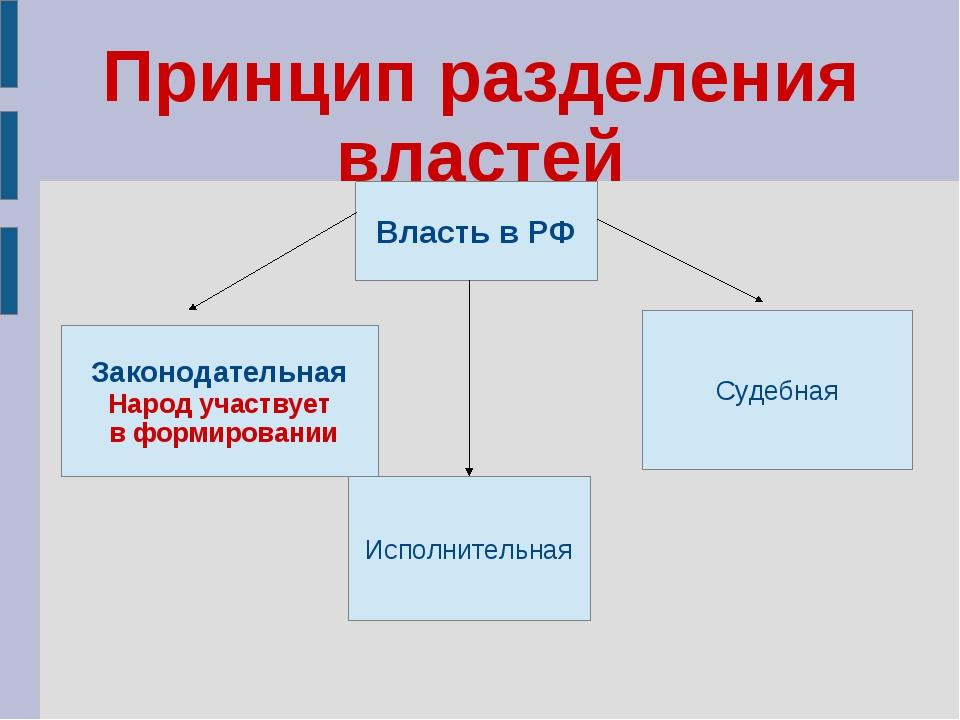 Принцип разделения властей Власть в РФ Законодательная Народ участвует в форм...