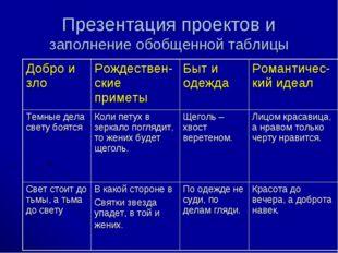 Презентация проектов и заполнение обобщенной таблицы Добро и злоРождествен-с