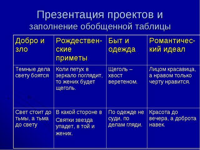 Презентация проектов и заполнение обобщенной таблицы Добро и злоРождествен-с...