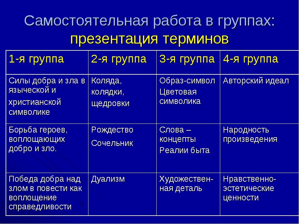 Самостоятельная работа в группах: презентация терминов 1-я группа2-я группа...