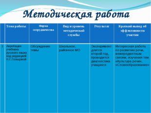 Методическая работа Тема работыФорма сотрудничестваВид и уровень методичес