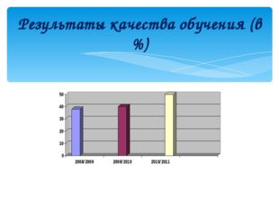 Результаты качества обучения (в %)