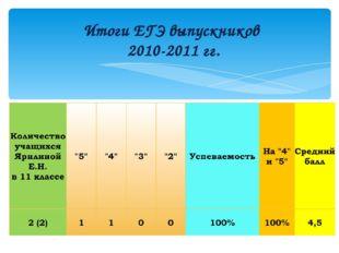 Итоги ЕГЭ выпускников 2010-2011 гг.