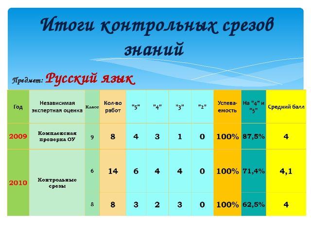 Итоги контрольных срезов знаний Предмет: Русский язык