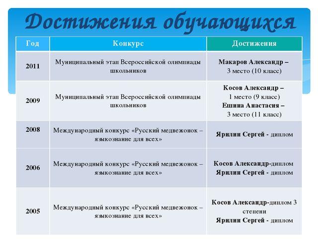 Достижения обучающихся ГодКонкурсДостижения 2011Муниципальный этап Всеросс...