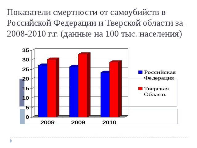Показатели смертности от самоубийств в Российской Федерации и Тверской област...